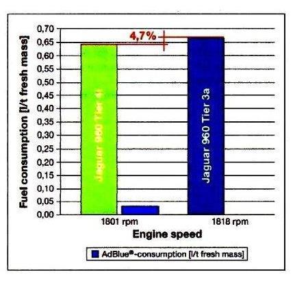 איור 3: צריכת דלק ביחס לסיבובי מנוע