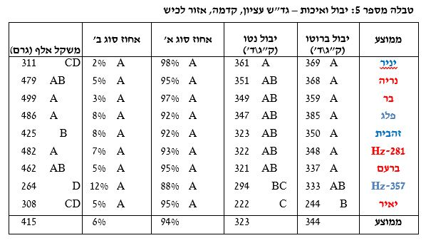 Yield-and-quality-Lachish-area